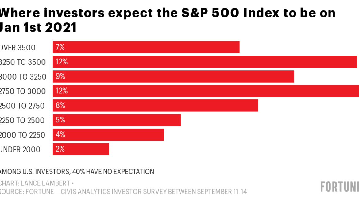 What pullback? Investors say these stocks have the most upside