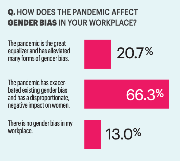 Women executives say the pandemic is exacerbating gender bias