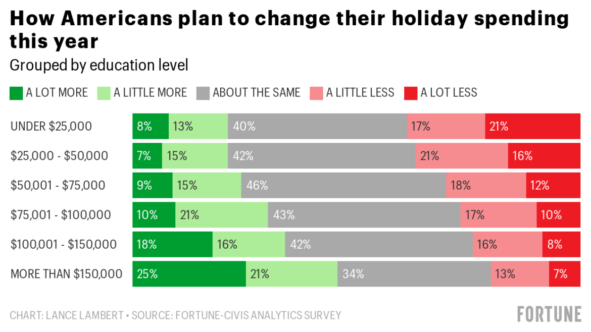 The K-shaped holidays: The affluent are spending more as the poor cut back