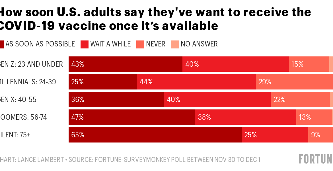 Only 1 in 4 millennials say they'll get the COVID vaccine right away