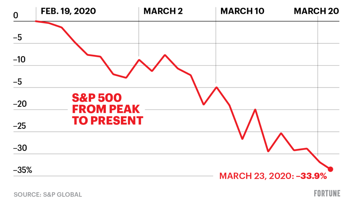 Markets continue to slide as Goldman releases sobering new earnings estimates